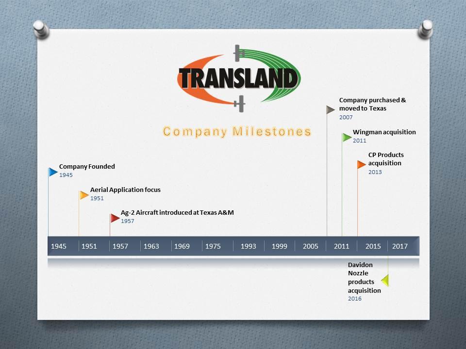 transland-timeline